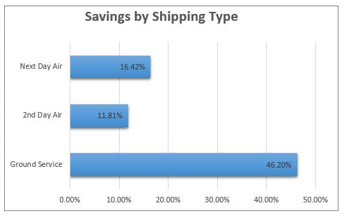 ups-shipping-discount-graph
